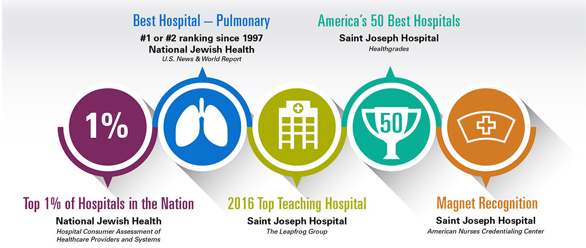 Natinal Jewish Health and Saint Joseph Hospital Ratings