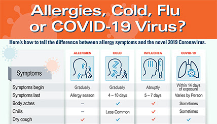 Allergies Cold Flu Or Covid 19 Virus Coronavirus Health Tips