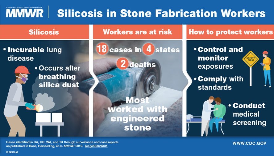 Silicosis in Stone Fabrication Workers: Image courtesy of U.S. Centers for Disease Control and Prevention.