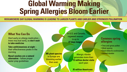 Spring Allergy Tips - Living With Spring Allergies