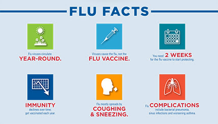 Get The 411 on Flu Vaccines