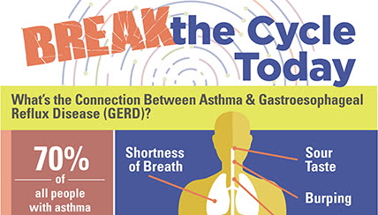 Have Asthma? You May also Have Reflux