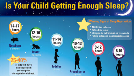child sleep infographic