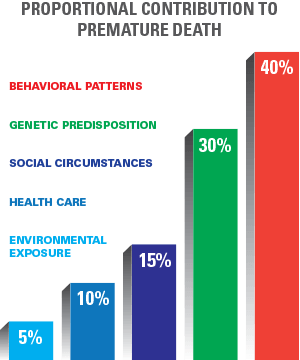 premature death chart