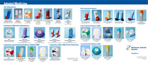 Devices For Inhaled Medications Asthma Inhalers Copd Inhalers