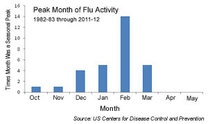 Flue Season Peaks Most Often in February