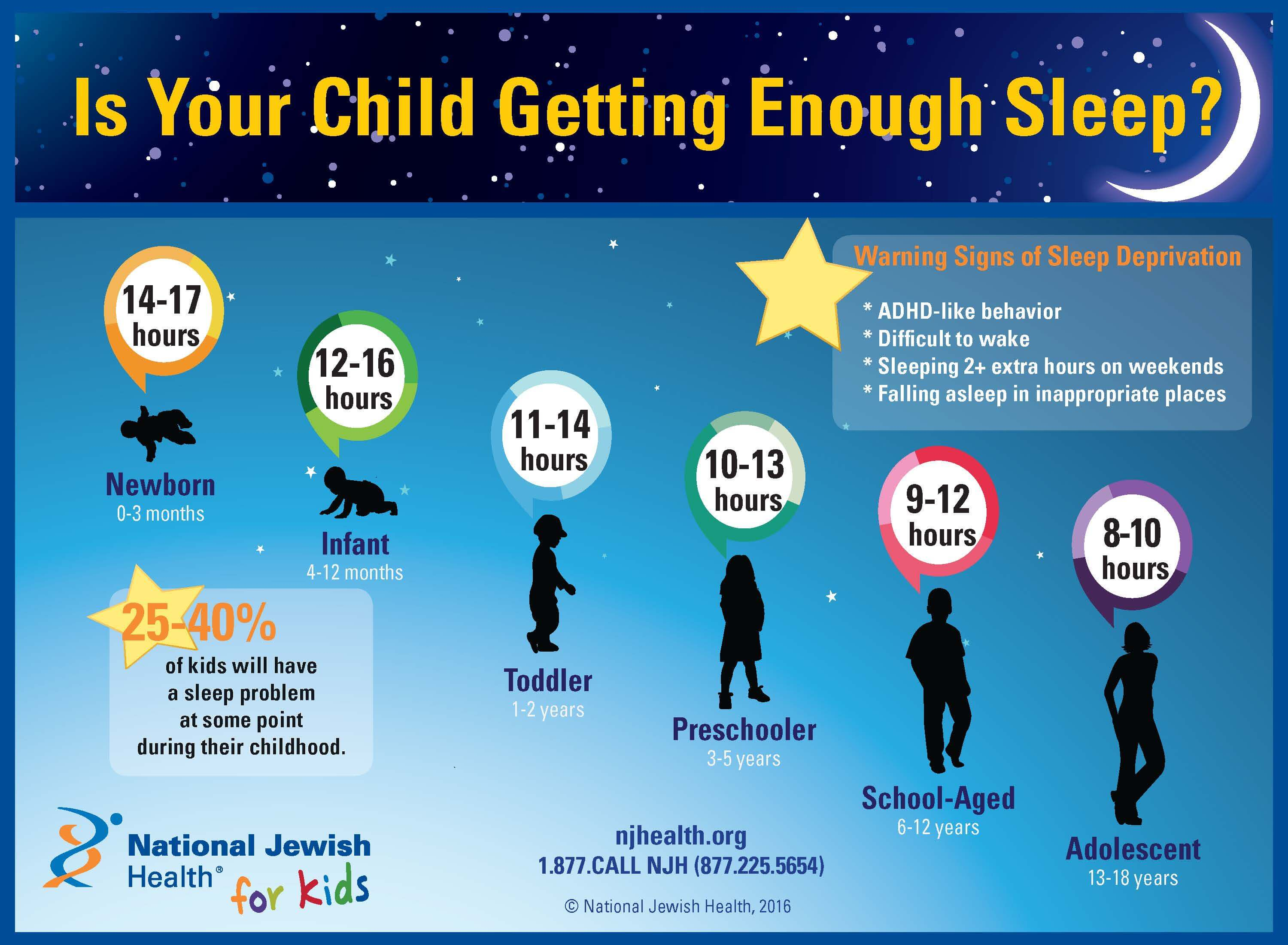 Sleep And Adhd Whats Connection >> Is Your Child Getting Enough Sleep Pediatric Sleep Problems