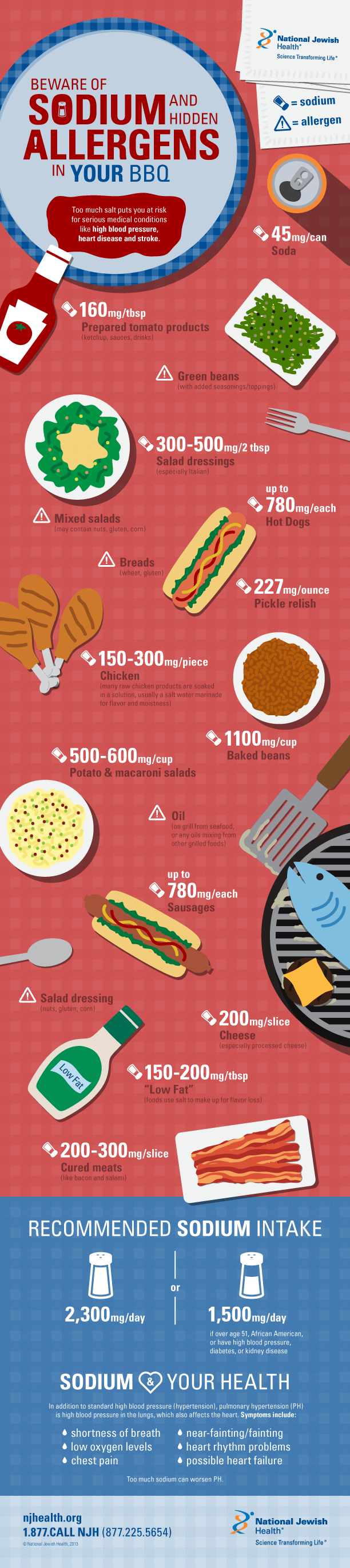 Beware of Sodium and Hidden Allergens in Your BBQ Infographic