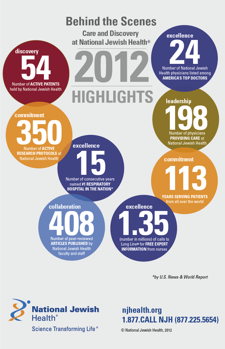 2012 National Jewish Health Highlights