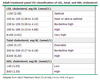 Cholesterol Treatment Panel
