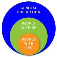People with FPF