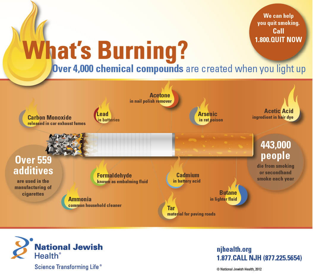 Chemicals in Cigarettes and Tobacco: What's Burning?
