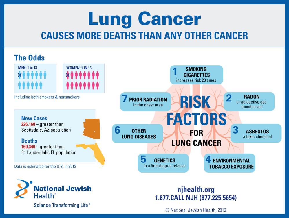 Lung Cancer Risk Factors Odds And Statistics