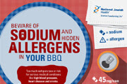 Beware of Sodium & Hidden Allergens in Your BBQ Infographic