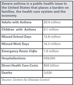Severe Asthma in the United States