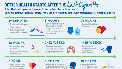 How Your Health Improves After the Last Cigarette