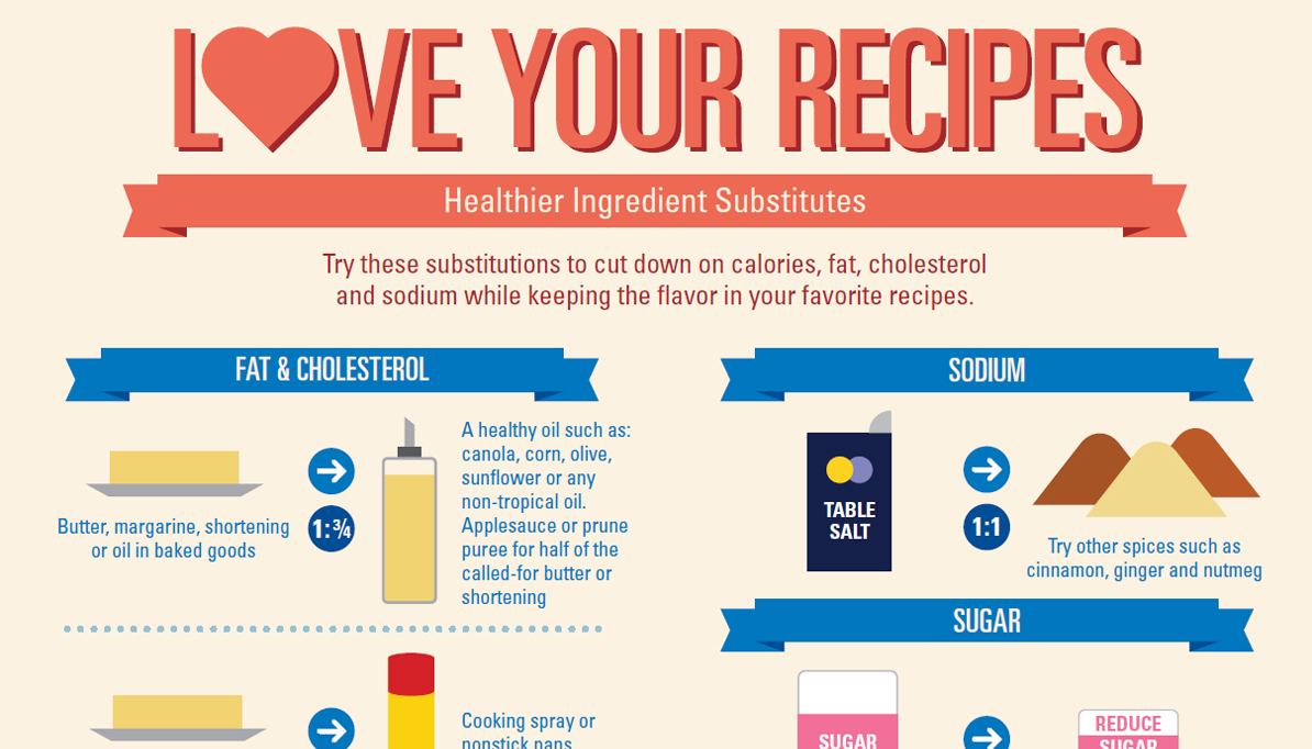Healthier Ingredient Substitutes