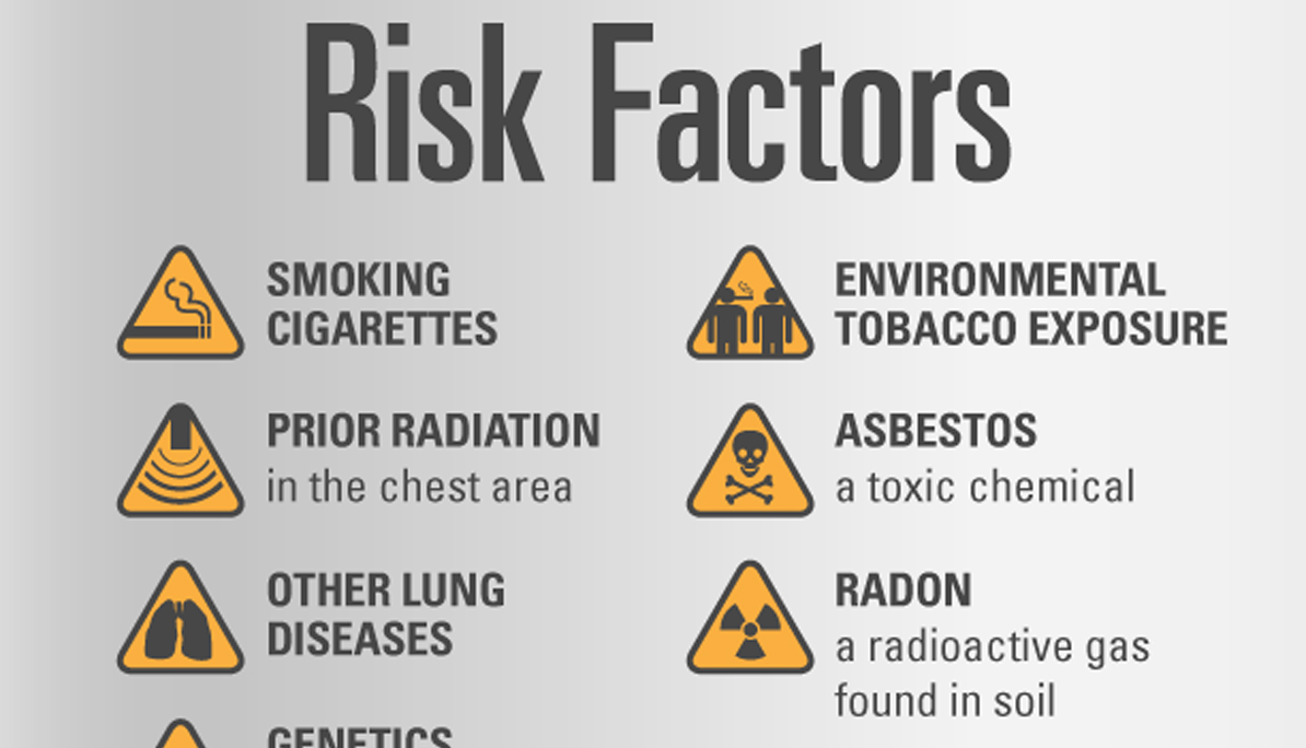 Risk Factors for Lung Disease