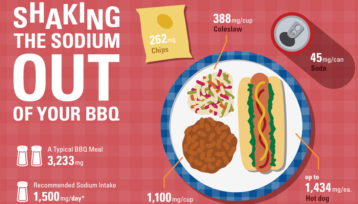 Shaking the Sodium Out of Your BBQ