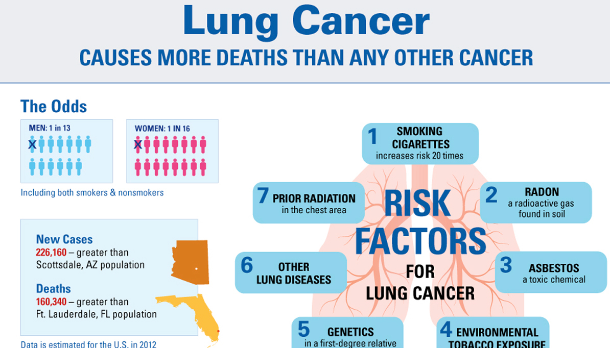 Risk Factors for Lung Disease images