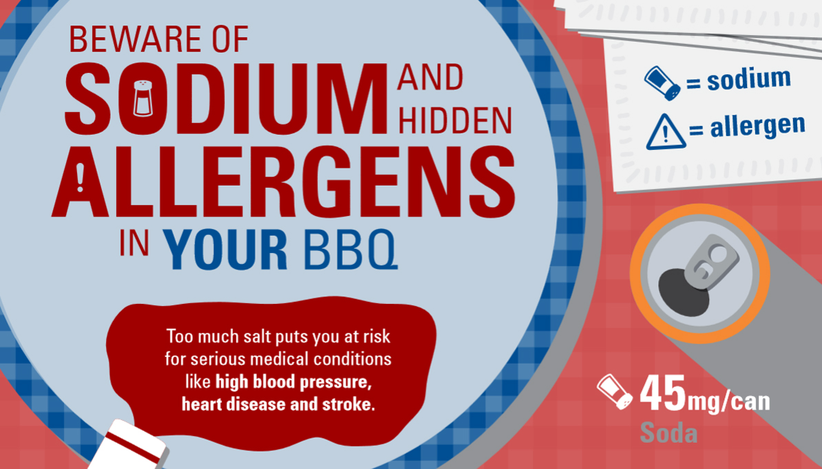 Sodium and Allergens in BBQs