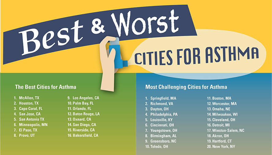 Best & Worst Cities for Asthma