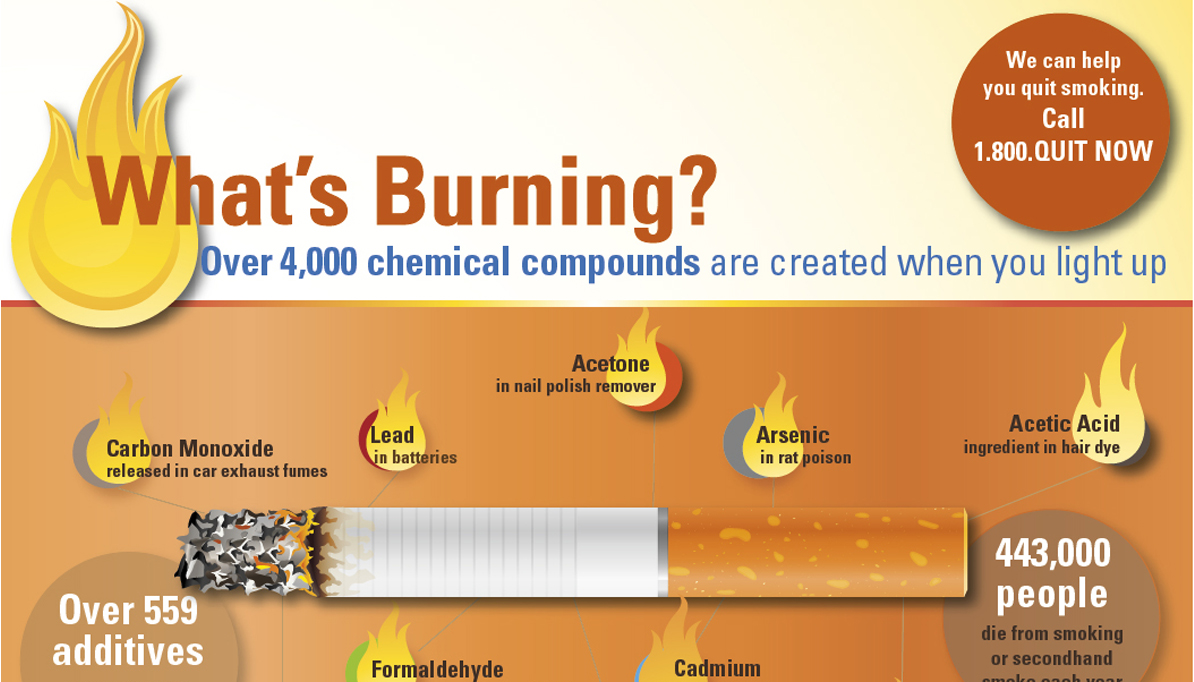 Cigarette Chemicals