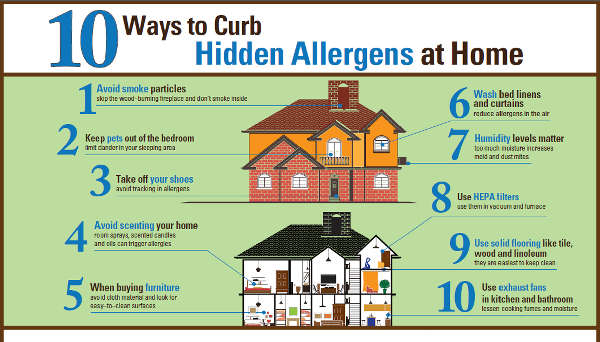Hidden Allergens at Home