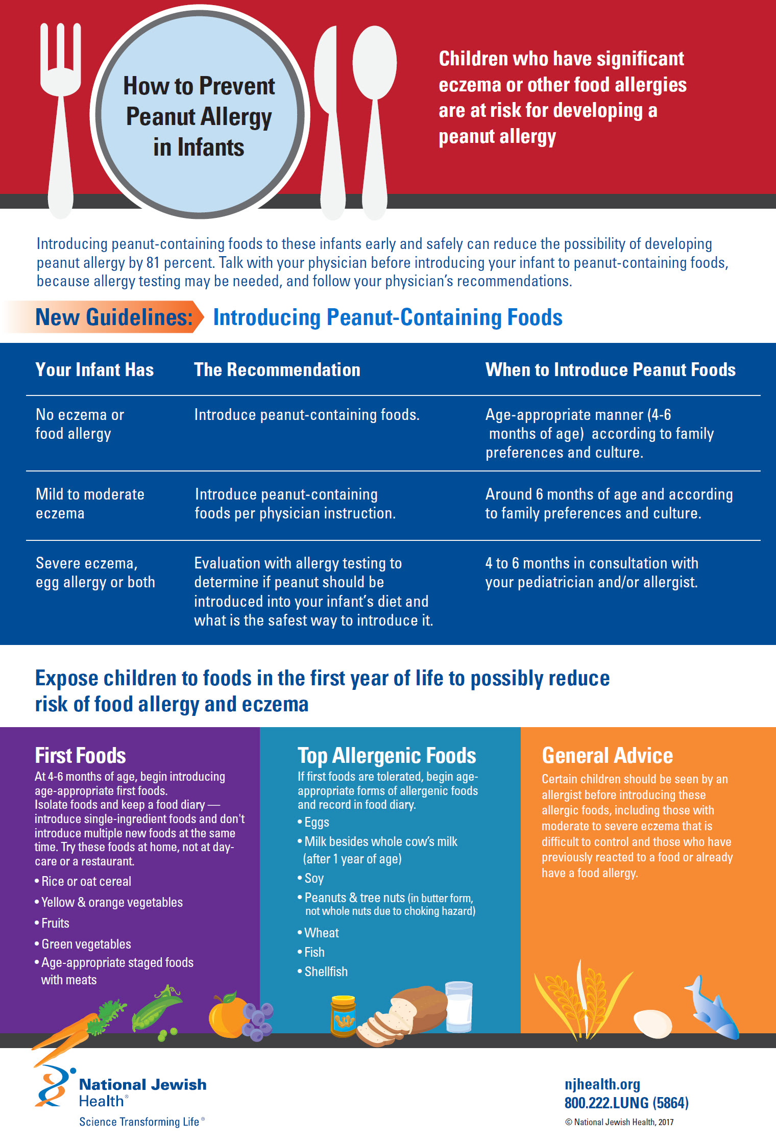 How to Prevent Peanut Allergy in Infants Infographic