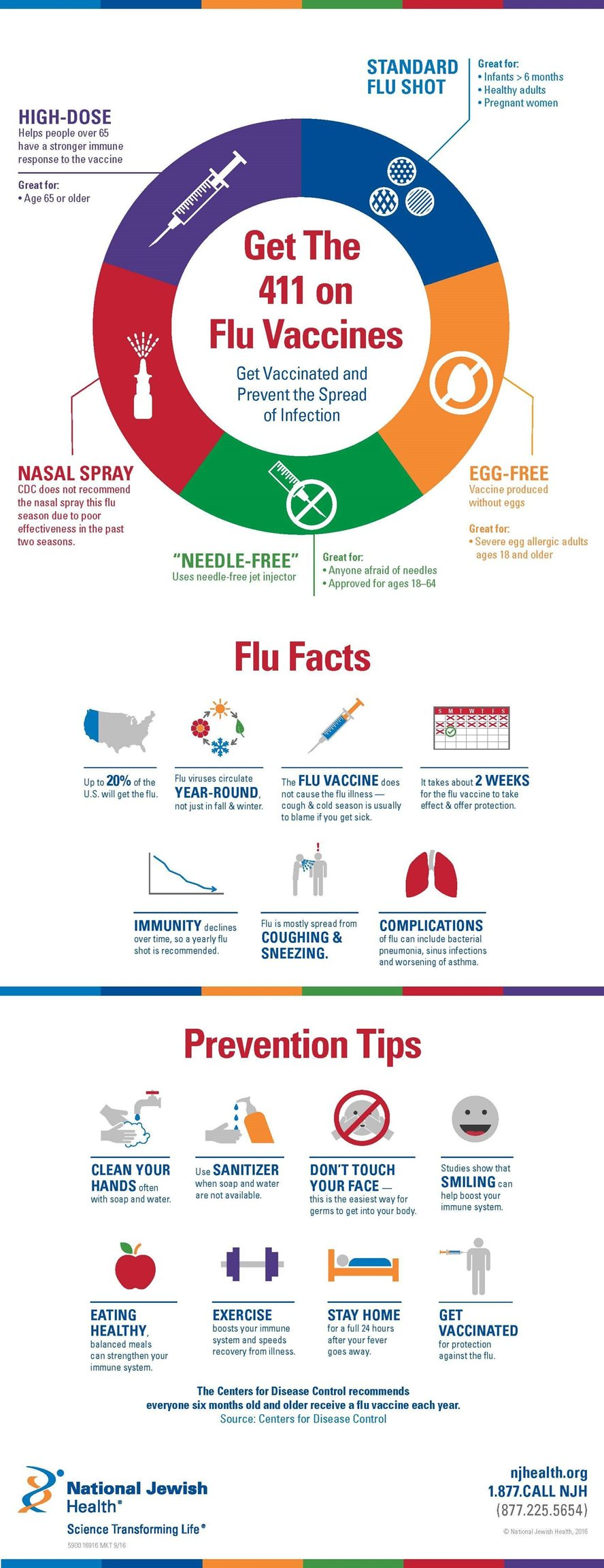 Get the 411 on the Flu Vaccine