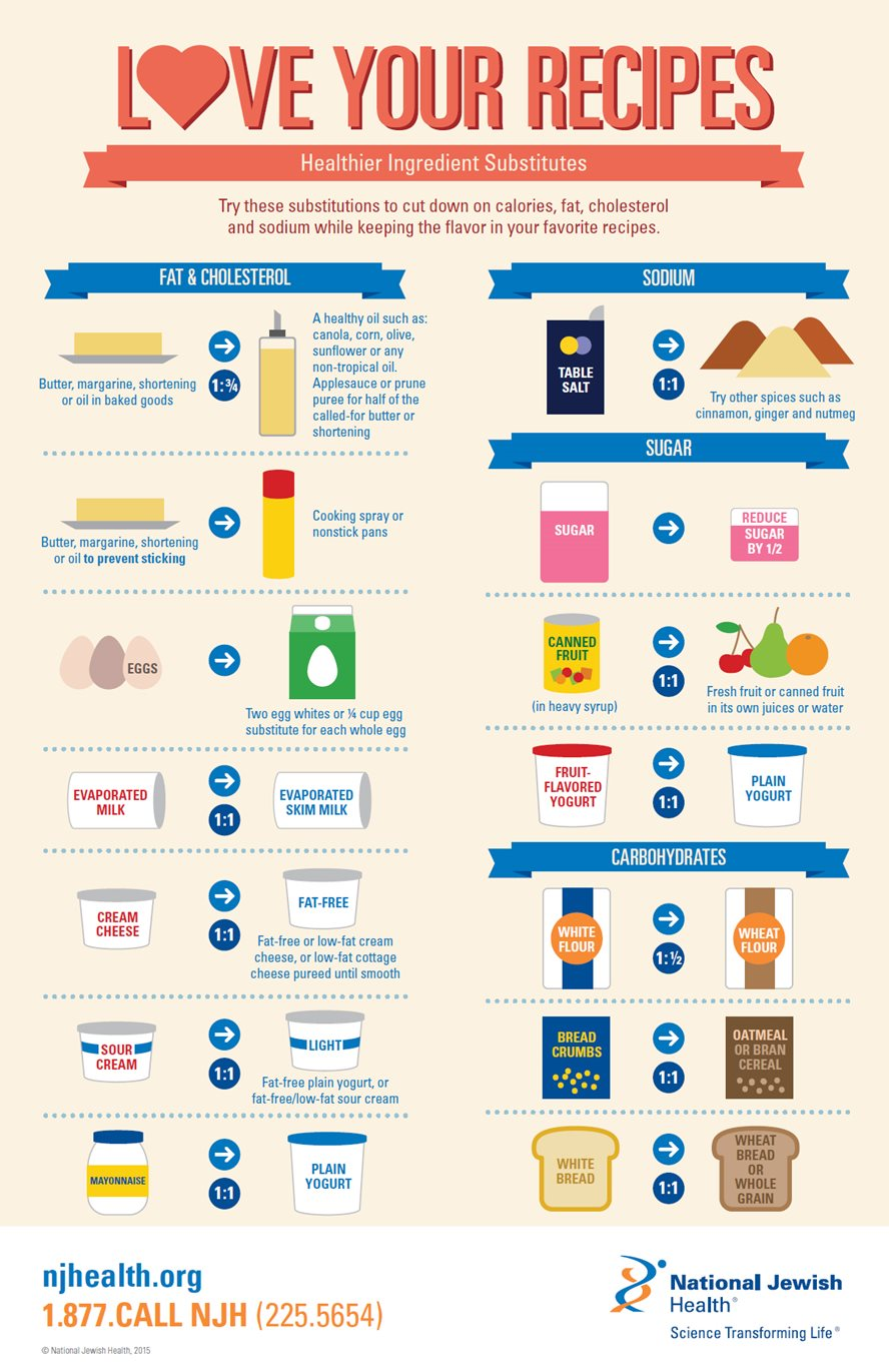 Love Your Recipes: Healthier Ingredient Substitutes Infographic