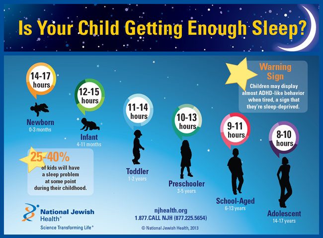 Is Your Child Getting Enough Sleep Infographic