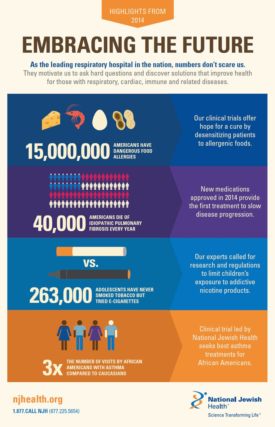Highlights From 2014 at National Jewish Health: Embracing The Future Infographic