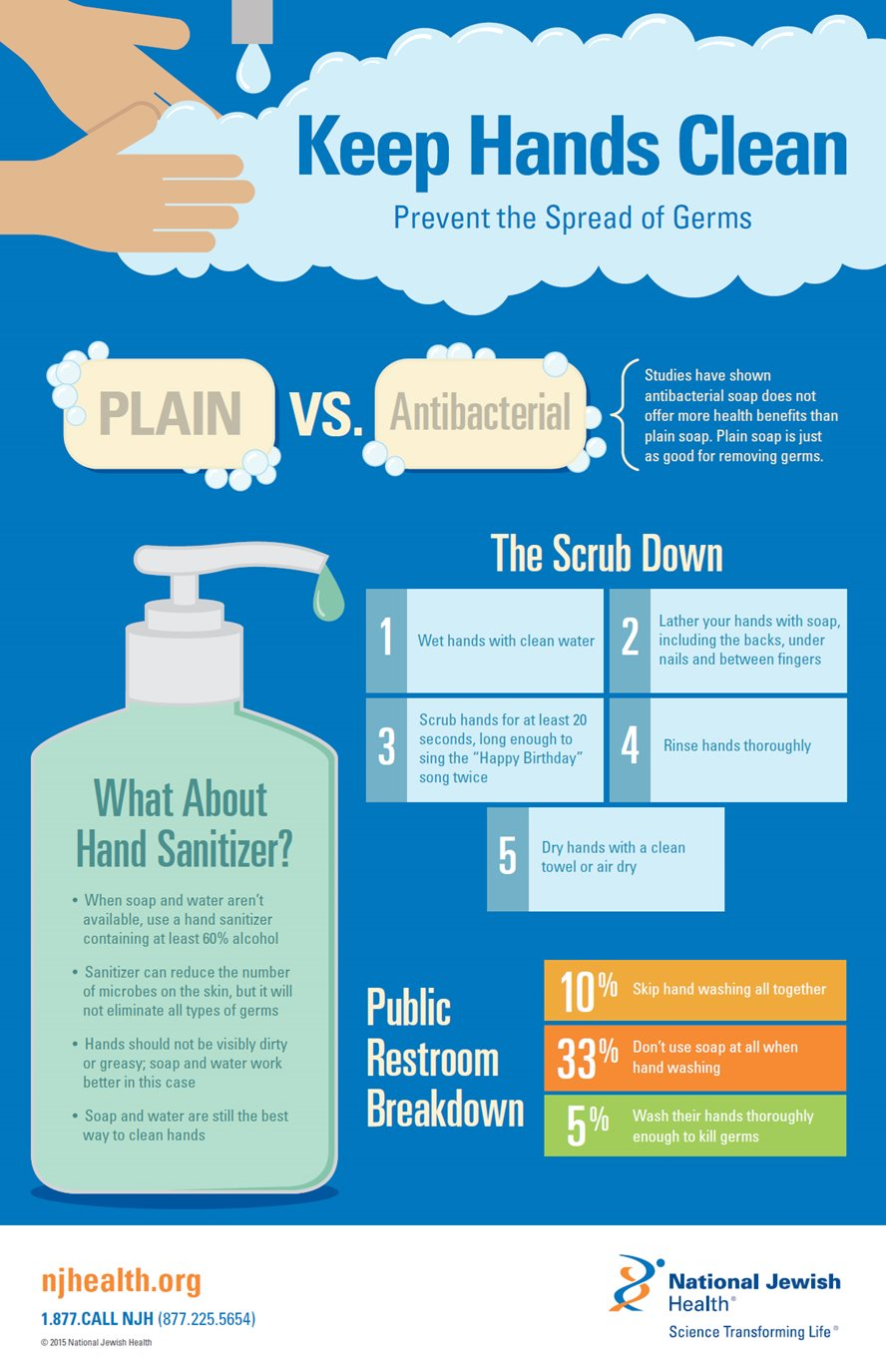 Keep Hands Clean, Prevent the Spread of Germs Infographic