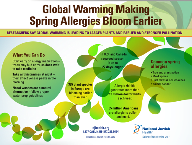 Global Warming Making Spring Allergies Bloom Earlier Infographic